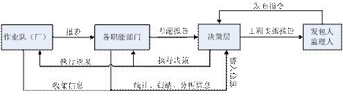水利水电工程施工信息化管理  第2张