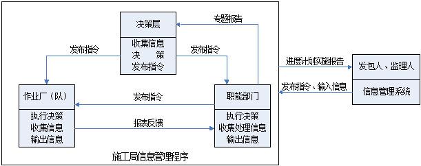 水利水电工程施工信息化管理  第3张