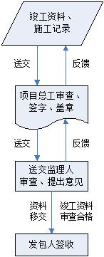 水利水电工程施工信息化管理  第4张