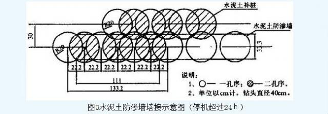 荆南长江干堤防渗墙施工  第4张