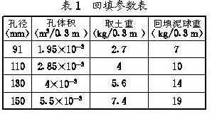 荆南长江干堤防渗墙施工  第1张