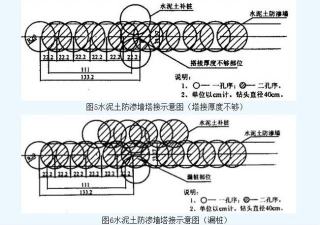 荆南长江干堤防渗墙施工  第6张