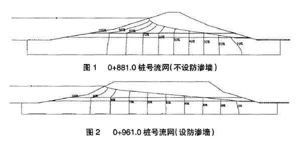 水库大坝渗漏成因分析及设计方案比选  第2张