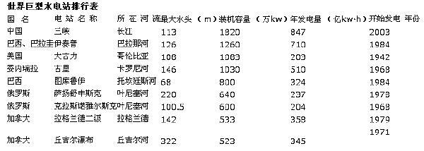 中国第二大水电站——溪洛渡水电站  第3张