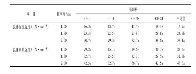 土工膜抗张性能对沼气池的影响